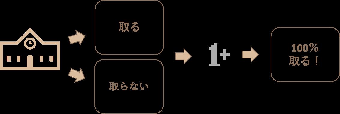 処遇改善Ⅱの取得解説画像