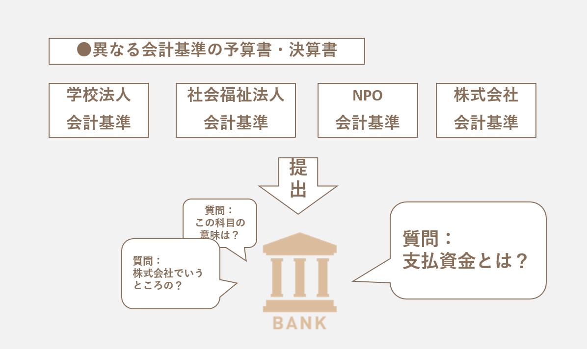 予算・財務諸表の作成説明画像