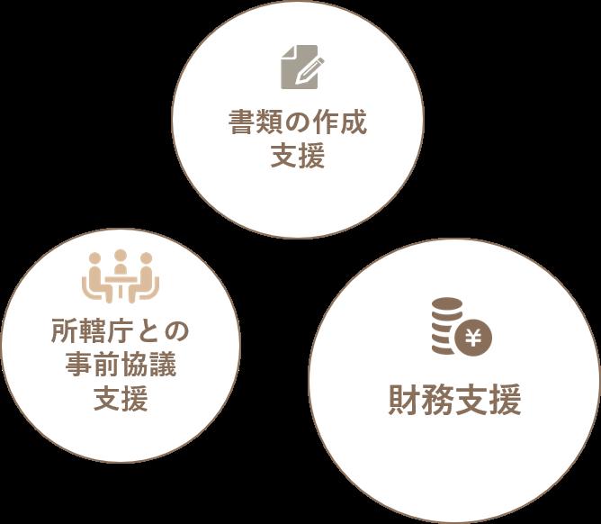 3つの支援解説画像